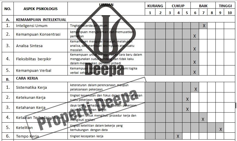 tabel psikogram laporan psikologis untuk aspek kemampuan intelektual dan cara kerja