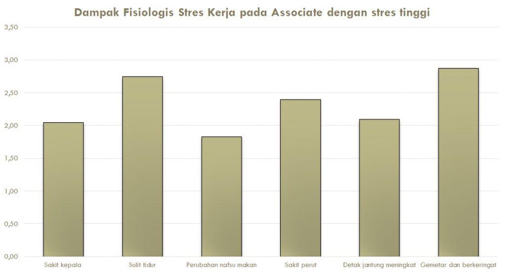 Contoh hasil dari olah data terkait dampak fisiologis stres kerja pada keseluruhan peserta tes di perusahaan