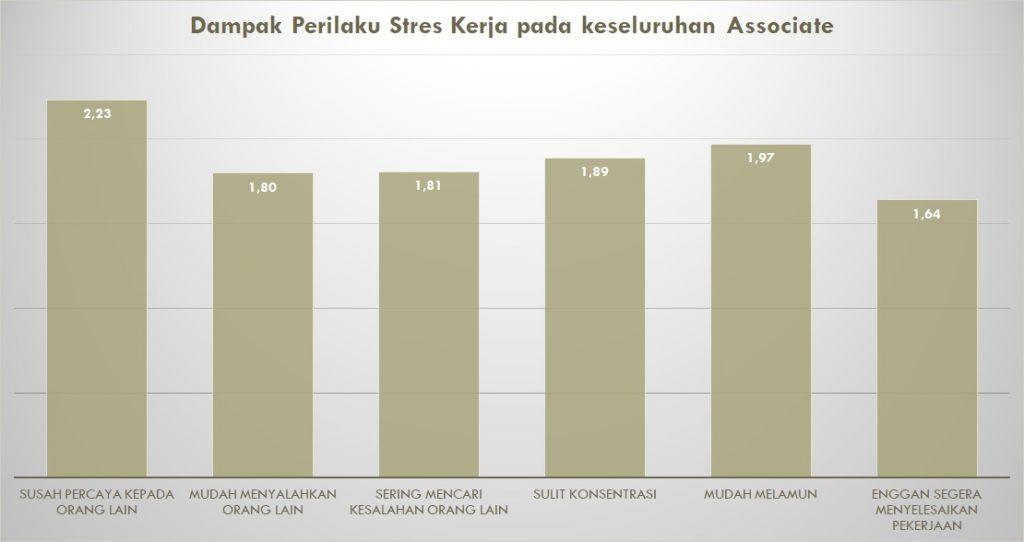 Contoh hasil dari olah data terkait dampak perilaku stres kerja pada keseluruhan peserta tes di perusahaan