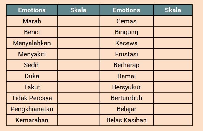 Emosi yang muncul sebelum Forgiveness