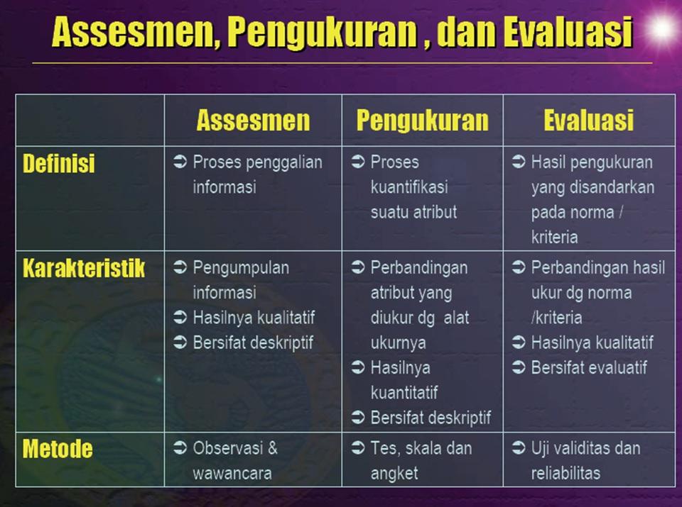 Konstruksi Alat Ukur Psikologi; Asesmen, Pengukuran, dan Evaluasi
